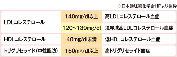 コレステロール 基準 値 ldl 総コレステロール・中性脂肪の基準値と健康診断の結果の見方